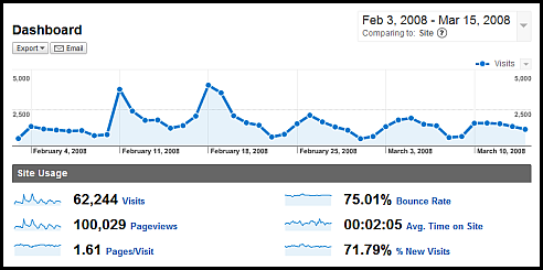 web analytics dashboard no context google analytics