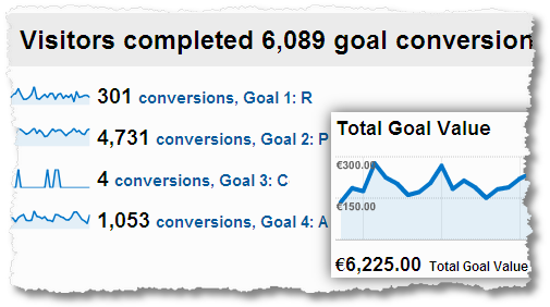 website goal conversions goal value