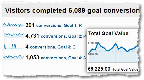 website goal conversions goal value