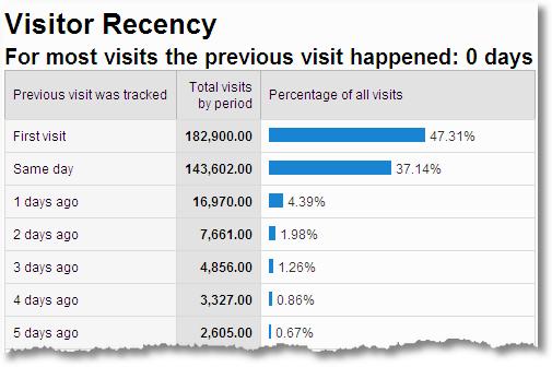 website visitor recency google analytics