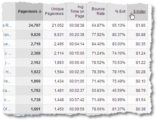 content index value analytics