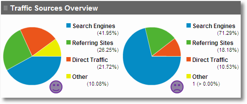 traffic sources overview google analytics