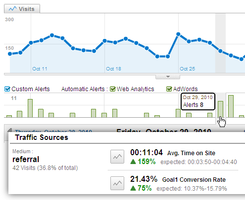 google analytics intelligence monthly alerts
