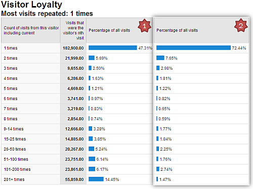 website visitor loyalty