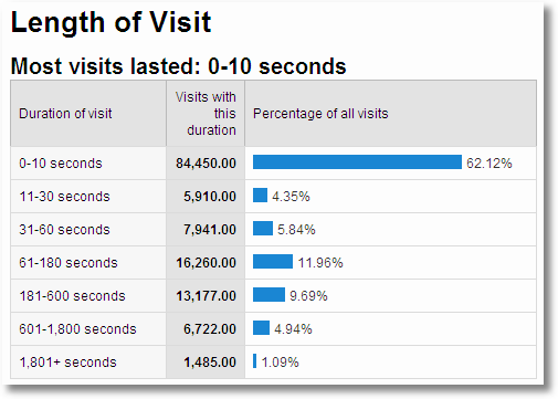 length of visit website engagement