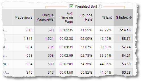 index value weighted sort