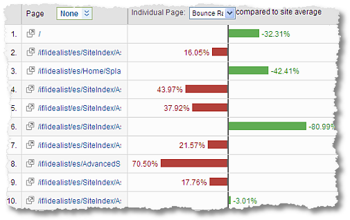 top landing pages bounce rates