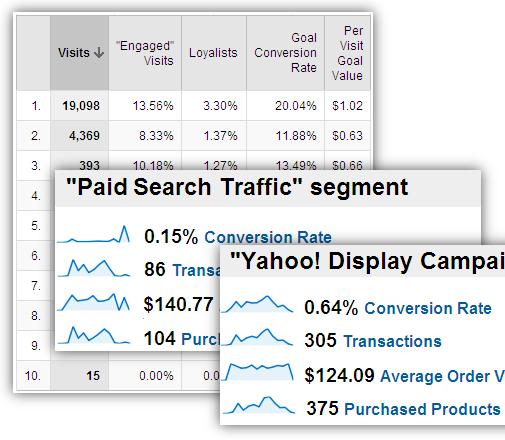 online marketing campaign analysis