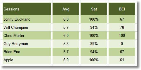 comparing satisfaction formulas