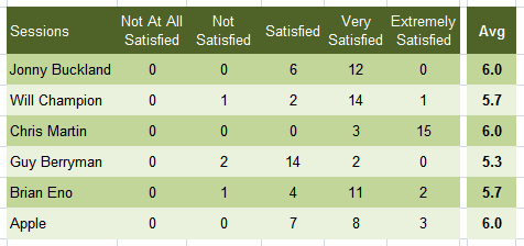 average satisfication survey results