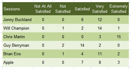 customer satisfaction survey result
