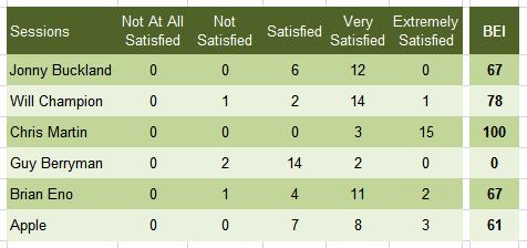 brand evangelists index