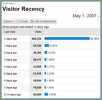 google analytics visitor recency