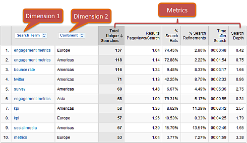 google analytics multiple dimensions and metrics