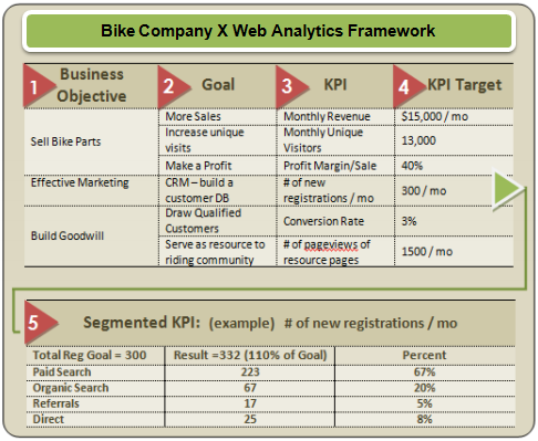 matt smedly web analytics measuremet framework sm