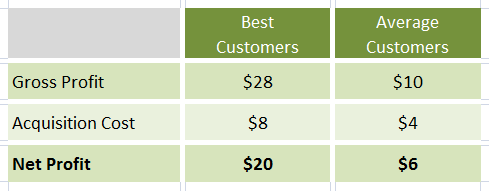 acquisition cost net profit customer segments