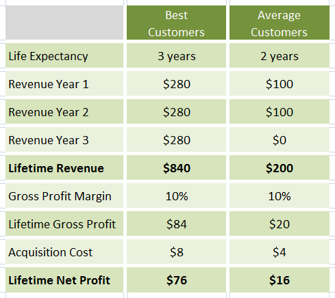 life time value lifetime net profit 1