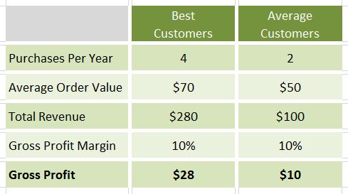 segmentation best and average customers