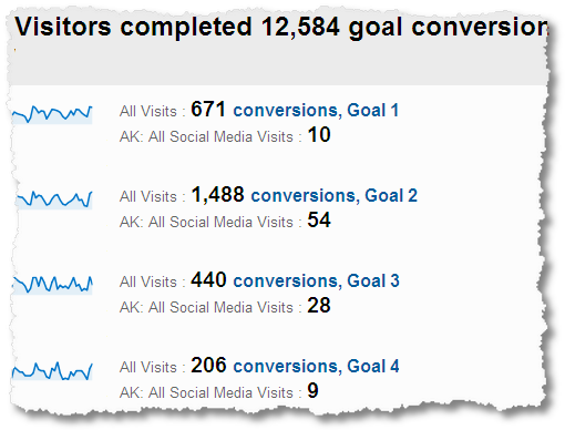 social media conversion ratesall sources