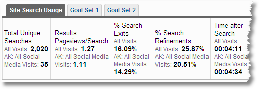internal site search analysis for social media traffic