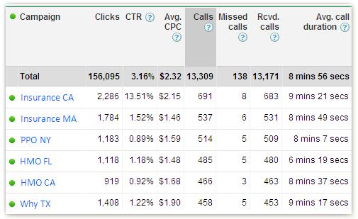 call tracking metrics mobile ads