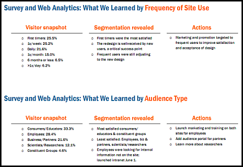 web data analysis example sm