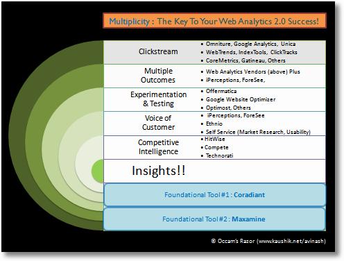 multiplicity web analytics sm