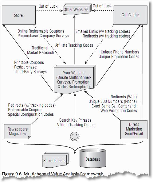 multichannel marketing value analysis framework