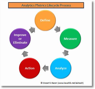 web analytics metrics lifecycle process
