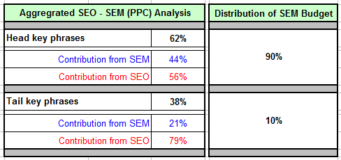 search head tail 2Dspend analysis