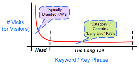 the long tail 2Dkeyword types
