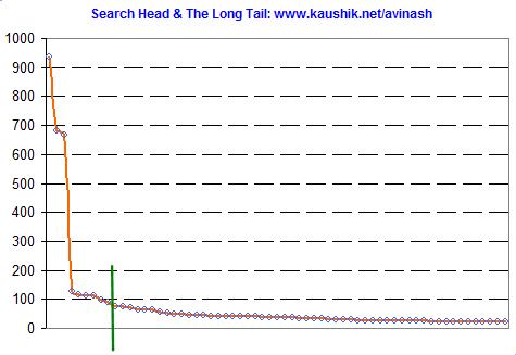 kaushik.net 2Dsearch 2Dhead 2Dand long tail