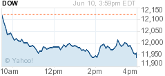 Chart for Dow