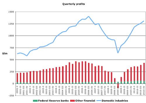 Chart of the day US financial profits | Felix Salmon | Analysis  Opinion | Reuters com