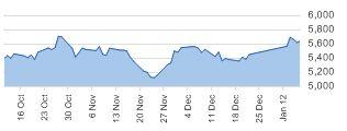 FTSE daily chart