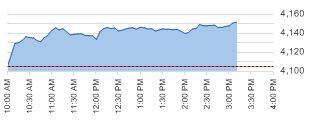 ASX200 daily chart