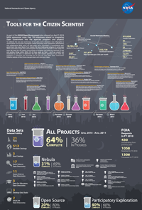 Open Government Projects and Status Information Graphic