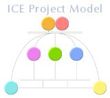 ICE Projects