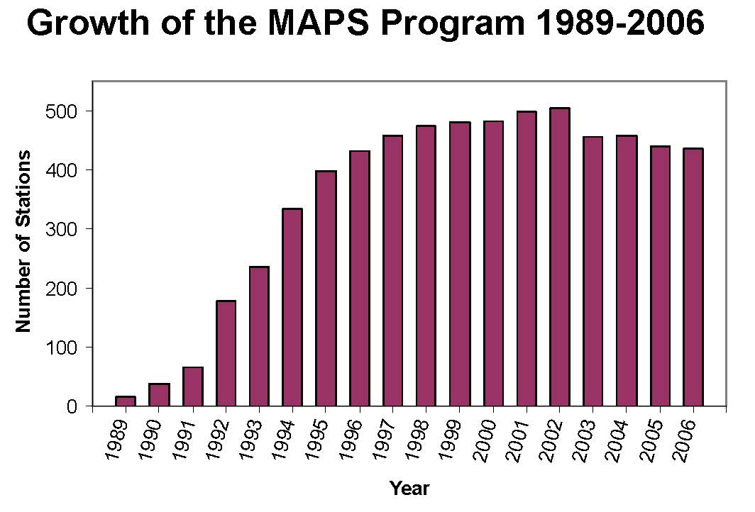 Growth of the MAPS Program