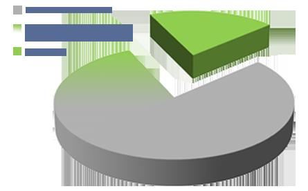 Gaining Efficiencies across Programs Graph