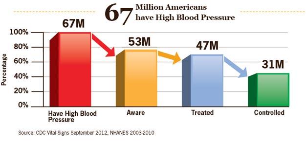 67 Million Americans have High Blood Pressure.