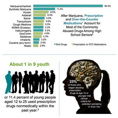 Photo: The Rx Risk: Roughly 1 in 9 youth abused prescription drugs in the past year. See the stats in this infographic and 'share' to spread the word: http://1.usa.gov/KhR6nf