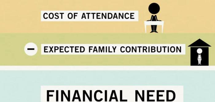Photo: Wondering how the amount of your federal student aid is determined? The financial aid office at your school uses a simple formula: COA-EFC = Financial need. What that means: http://1.usa.gov/P0y1vU