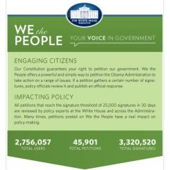 Photo: In its first year, We the People has racked up over 3 million signatures & 46,000 petitions. What is it? Find out: http://wh.gov/DWSs