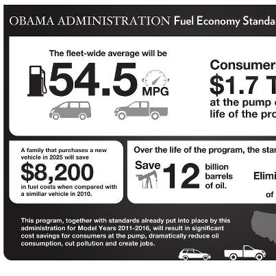 Photo: Today the Obama Administration finalized national standards for fuel economy and greenhouse gas emissions for passenger cars and light trucks that will, by 2025, nearly double the average fuel economy performance of cars on the road today. http://wh.gov/bmX9