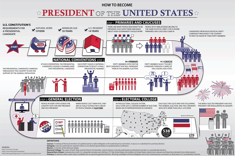 How to Become President of the U.S. Poster