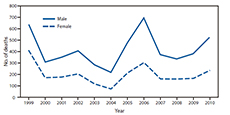 The figure above shows the number of heat-related deaths, by sex in the United States, during 1999-2010, according to the National Vital Statistics System. From 1999 to 2010, a total of 7,415 deaths in the United States, an average of 618 per year, were associated with exposure to excessive natural heat. The highest yearly total of heat-related deaths (1,050) was in 1999 and the lowest (295) in 2004. Approximately 68% of heat-related deaths were among males.