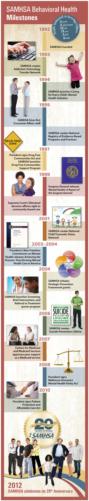 A graphic featuring SAMHSA Behavioral Health Milestones between 1992 and 2012