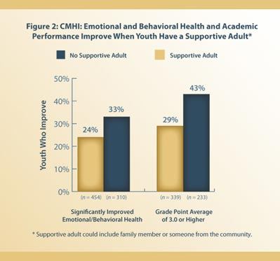 This bar chart shows the impacts a supportive adult can have on the life of a child in systems of care, in terms of improved emotional/behavioral health and academic performance (measured through grade point average).