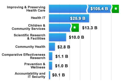 HHS Recovery Act Funding